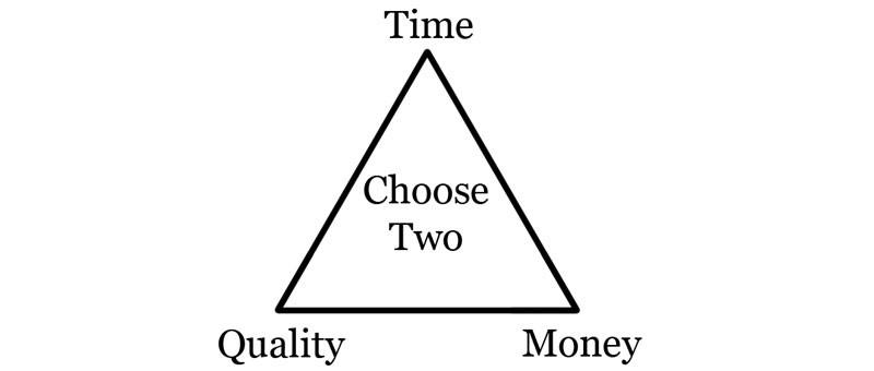 time-quality-money