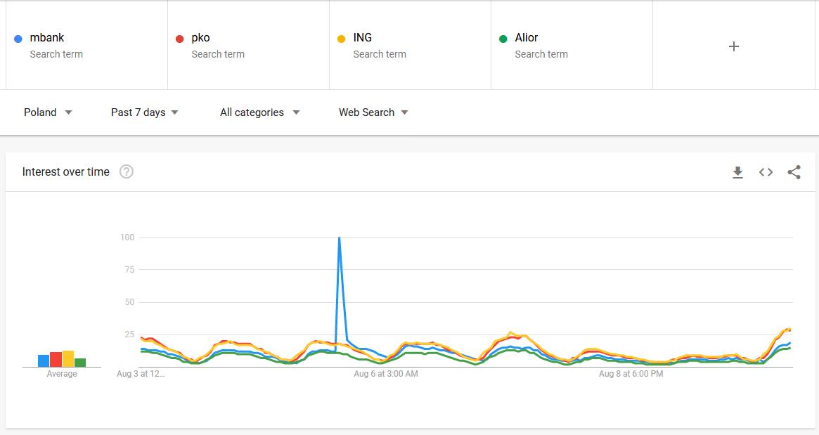 mBank na wykresie w Google Trends